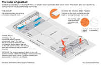 The rules of goalball.