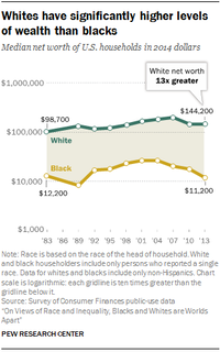 <br>(Pew Research Center)