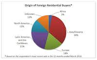Source: National Association of Realtors