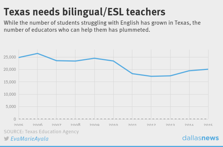 texas is desperate for bilingual teachers, so why aren't more ...