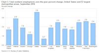 <br>(&nbsp;U.S. Bureau of Labor Statistics)