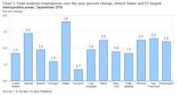 <br>(U.S. Bureau of Labor Statistics)