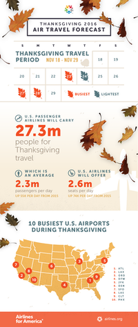 Airlines Expect Record Million Thanksgiving Passengers And - The 10 busiest us airports at thanksgiving