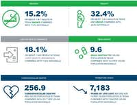 "<span style=""font-weight: normal;"">A few of the findings from the 2016 America's Health Rankings report.</span>(The United Health Health Foundations)"