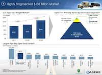 Slide included in the presentation to investors on Dec. 23, 2016.(Daseke)