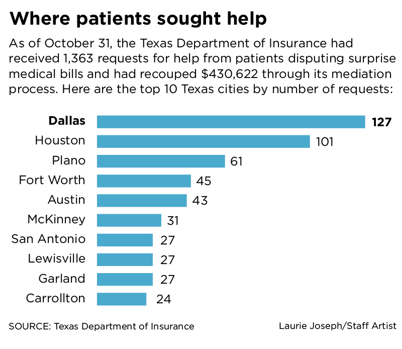 "<span style=""font-weight: normal;"">More consumers may need help with medical bills, but do not understand the process or know that there is some assistance..</span>(DMN Graphic)"