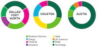 Tech and financial firms took the biggest share of D-FW office leases in 2016.(CBRE)
