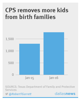 Texas foster-care crisis: Children sleeping in CPS offices