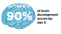 90% of a child's brain development occurs by age 5, according to research.(Michael Hogue/Staff)