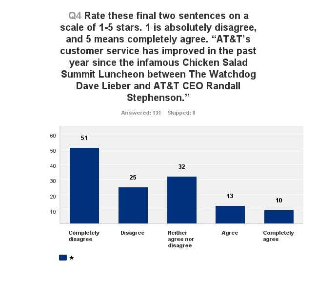 Antagonized Customers Still Calling Out At T Despite Improvements In