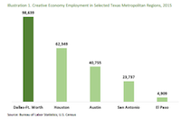 Does D-FW's creative economy REALLY employ more than twice as many as Austin's?(University of North Texas' Economics Research Group)