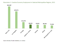 D-FW's creative employment is much smaller than New York's and Los Angeles'. But it beat out Atlanta -- a more similarly-sized metro.(University of North Texas Economics Research Group)