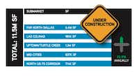 Only the Legacy Plano and Frisco markets have more office construction than Uptown.(Colliers International)