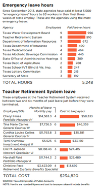 At least eight retirement system employees — including high-paid investment  portfolio managers, directors or lawyers — received between two and six  months ...