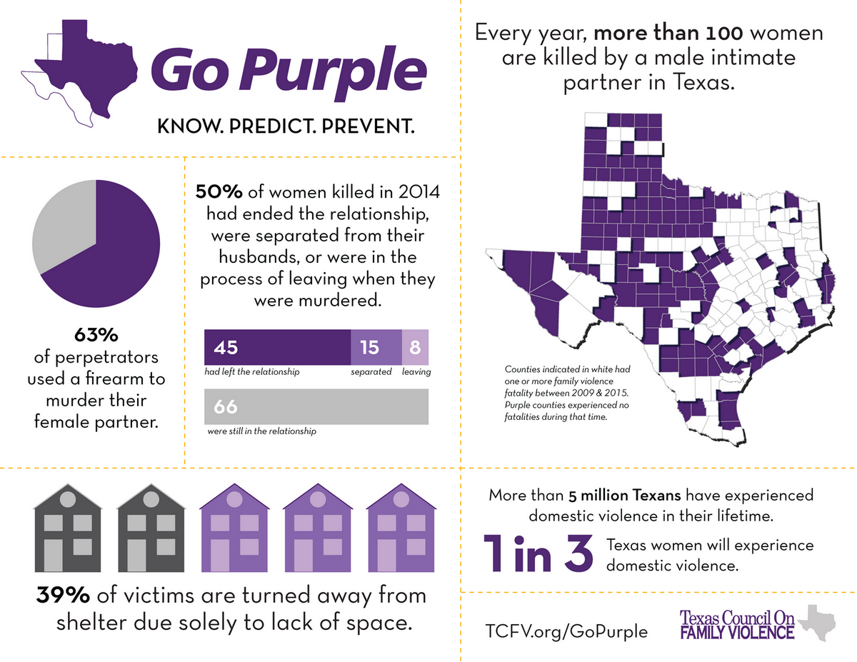 """""""More than 5 million Texans have experienced domestic violence in their lifetime,"""" according to the Texas Council on Family Violence.(Texas Council on Family Violence)"""