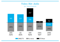 AT&T is looking to DirecTV Now for growth as it loses traditional TV customers from U-verse and DirecTV.(Courtesy of AT&T)