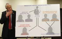W. Rick Copeland, director of the medical fraud control unit of the Office of the Texas Attorney General, stands next to a chart outlining the health care fraud scheme during a 2012 news conference in Dallas. (<br>File Photo/The Associated Press)