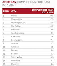 Source: Cushman & Wakefield
