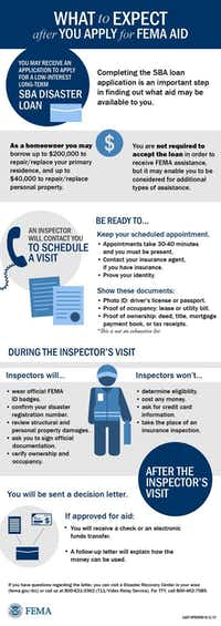<p>A graphic describing what happens after you register for disaster assistance with FEMA.</p>(FEMA&nbsp;)
