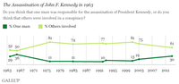 SOURCE: Gallup poll released Nov. 13, 2013