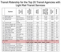 Where DART ranks among the nation's largest transit agencies in terms of usage