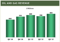 Pioneer Natural Resources reported more than $855 million in oil and gas revenue for the third quarter.(Pioneer Natural Resources' Q3 earnings presentation)