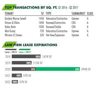More than half of the biggest law firm leases in Dallas in the last year have been in Uptown.(CBRE)