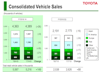 North America represents Toyota's largest vehicle sales market.(Toyota earnings presentation)