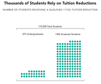 An analysis of U.S. Education Department data by the American Council on Education and the College and University Professional Association for Human Resources found that tens of thousands of students use the tuition reductions.