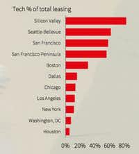 D-FW is one of the U.S. markets were tech companies are accounting for the most office leasing.(JLL)