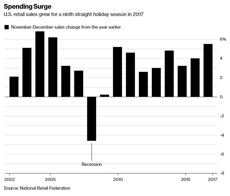 USA holiday spending surges to 12-year high, helped by tax cuts