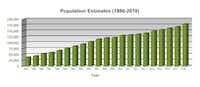 This chart shows McKinney's population estimates from 1998 to 2018.(City of McKinney)