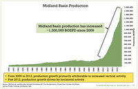 Pioneer Natural Resources' investor presentation last month highlighted the rapid growth in production in the Midland Basin as a result of horizontal drilling.(Pioneer Natural Resources company filing)