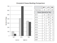 The number of backlogged complaints filed to the boards that license marriage and family therapists (MFT), professional counselors (LPC) and social workers (SW) has exploded from 2007 to 2017.(Sunset Advisory Commission, March 2018 Report)