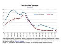 Texas home inventories have been falling since 2011.