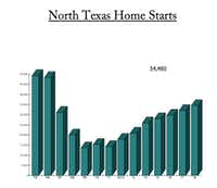 D-FW home starts still aren't back to where they were before the recession. (Residential Strategies)