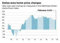 Dallas-area home prices in February saw the smallest annual percentage increase in six years, according to Case-Shiller.(Staff Graphic)