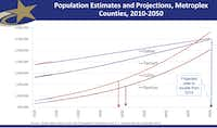 This graph shows population growth estimates for Dallas, Tarrant, Collin and Denton counties. Collin County's population is expected to surpass Dallas County's population in 2050.(Collin County)
