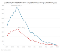 <br>(Redfin)