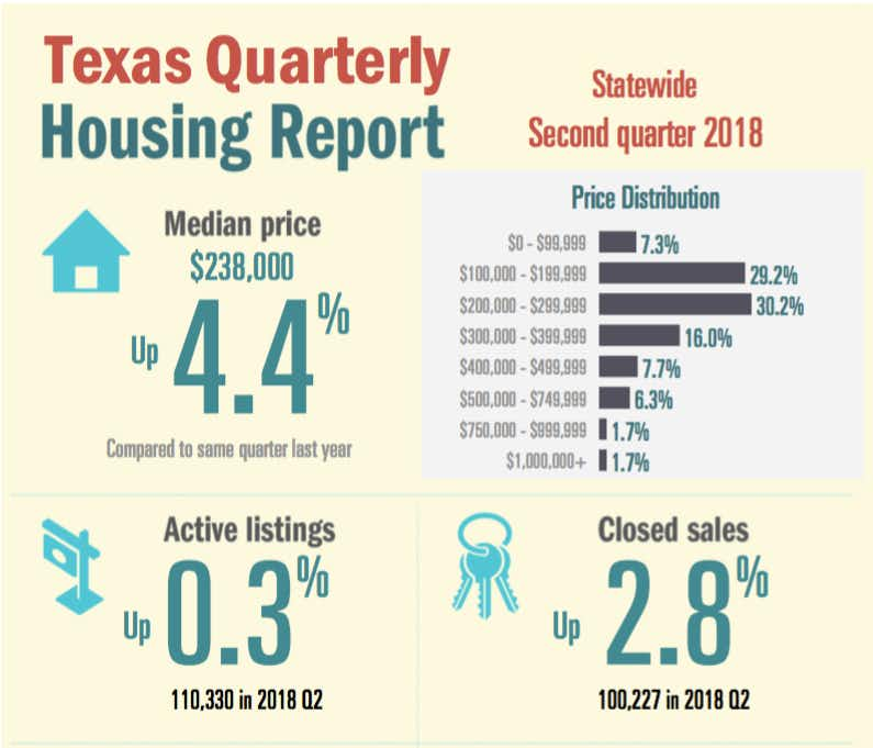 Texas home sales are slowing as prices rise, inventory remains tight