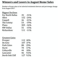 Source: North Texas Real Estate Information Services