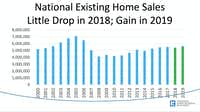 The National Association of Realtors is forecasting a slight decline in nationwide sales this year and a small gain in 2019.