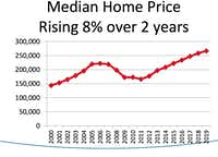 <br>(National Association of Realtors/Home price growth rates are slowing after several years of increases.)