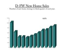 New home sales closings in the third quarter were the highest in more than a decade.(Source: Residential Strategies)