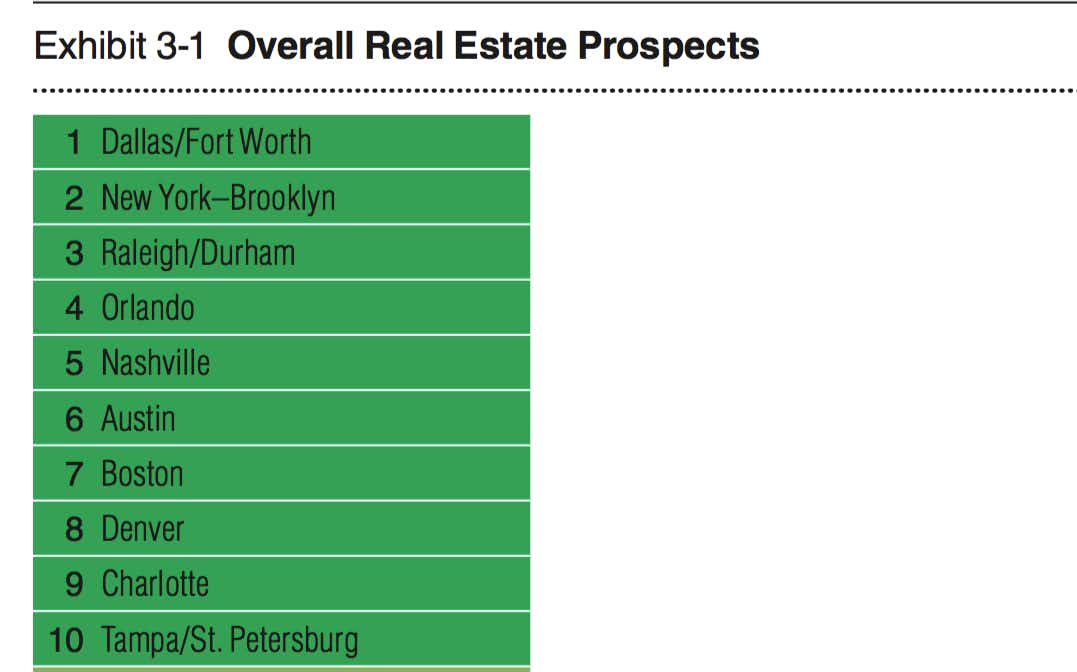 D-FW heads the list of the U.S. cities with the best property market prospects for next year, according to the <i>Emerging Trends in Real Estate </i>report.