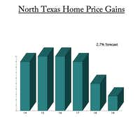 The latest forecast from CoreLogic calls for only about 2.7 percent home price growth in D-FW in the next 12 months.