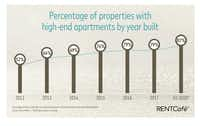 <br>(The share of high-end apartments being built nationwide has almost doubled./Yardi Systems)