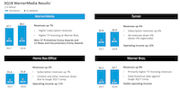 AT&T's presentation for its third quarter results included this breakdown of properties acquired in the Time Warner deal.(AT&T)