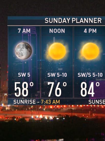 NBC5 Forecast: Sunny and warm Sunday