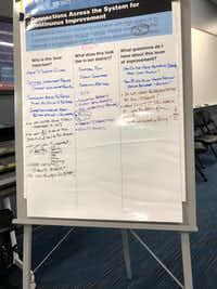 "Richardson school board members used this whiteboard in their recent ""Team of Eight"" training.(Staff photo/Dave Lieber)"